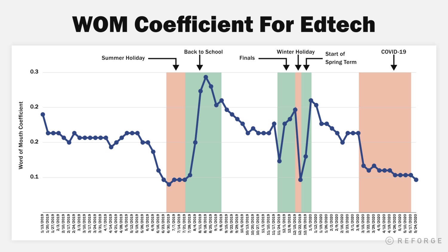 Chart of word of mouth Coefficient For Edtech