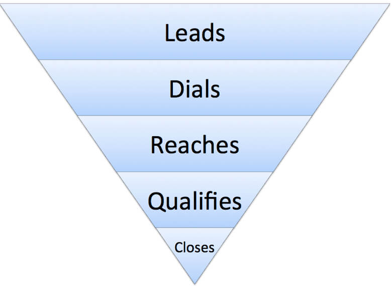 Structure of a cold calling conversion funnel