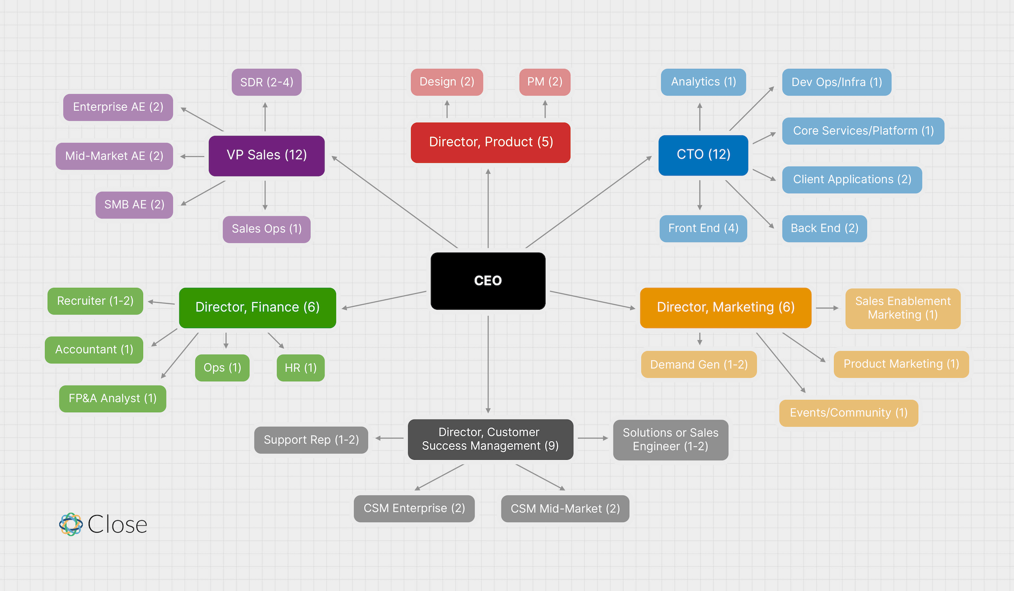 SaaS org chart for a 50 person team based