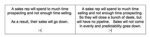 Five Fatal Sales Mistakes - Aaron Ross Sales Hacker Conference Talk
