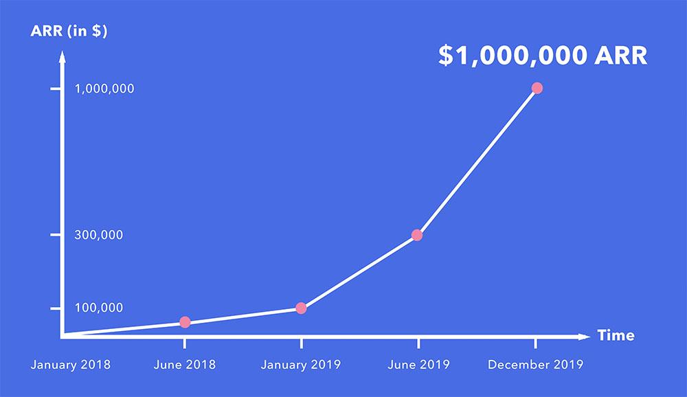 1-million-arr-graph
