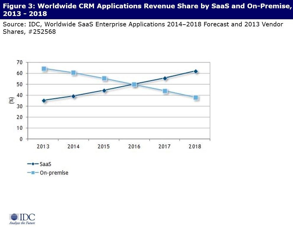 CRM-market-forecast-min.jpg