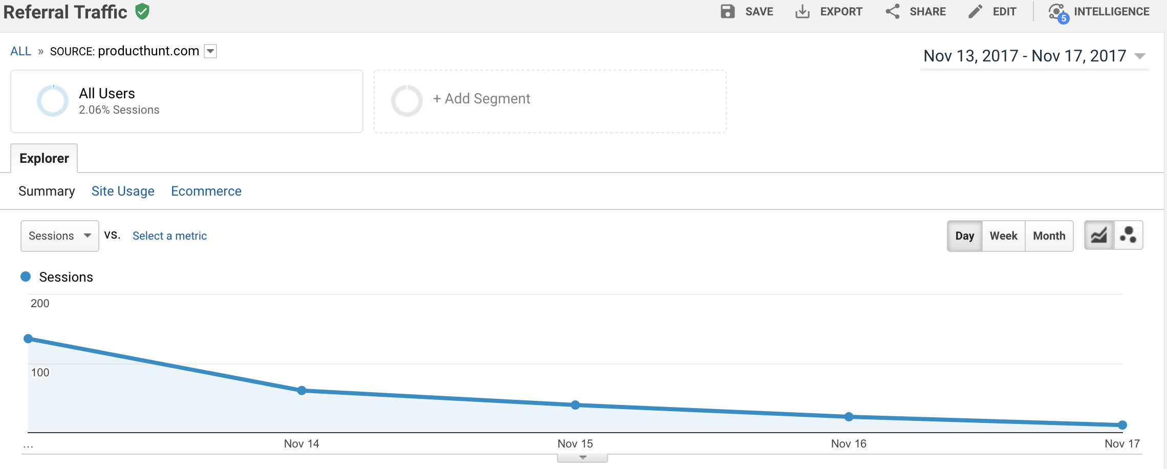 create virtual summit producthunt traffic analytics.png