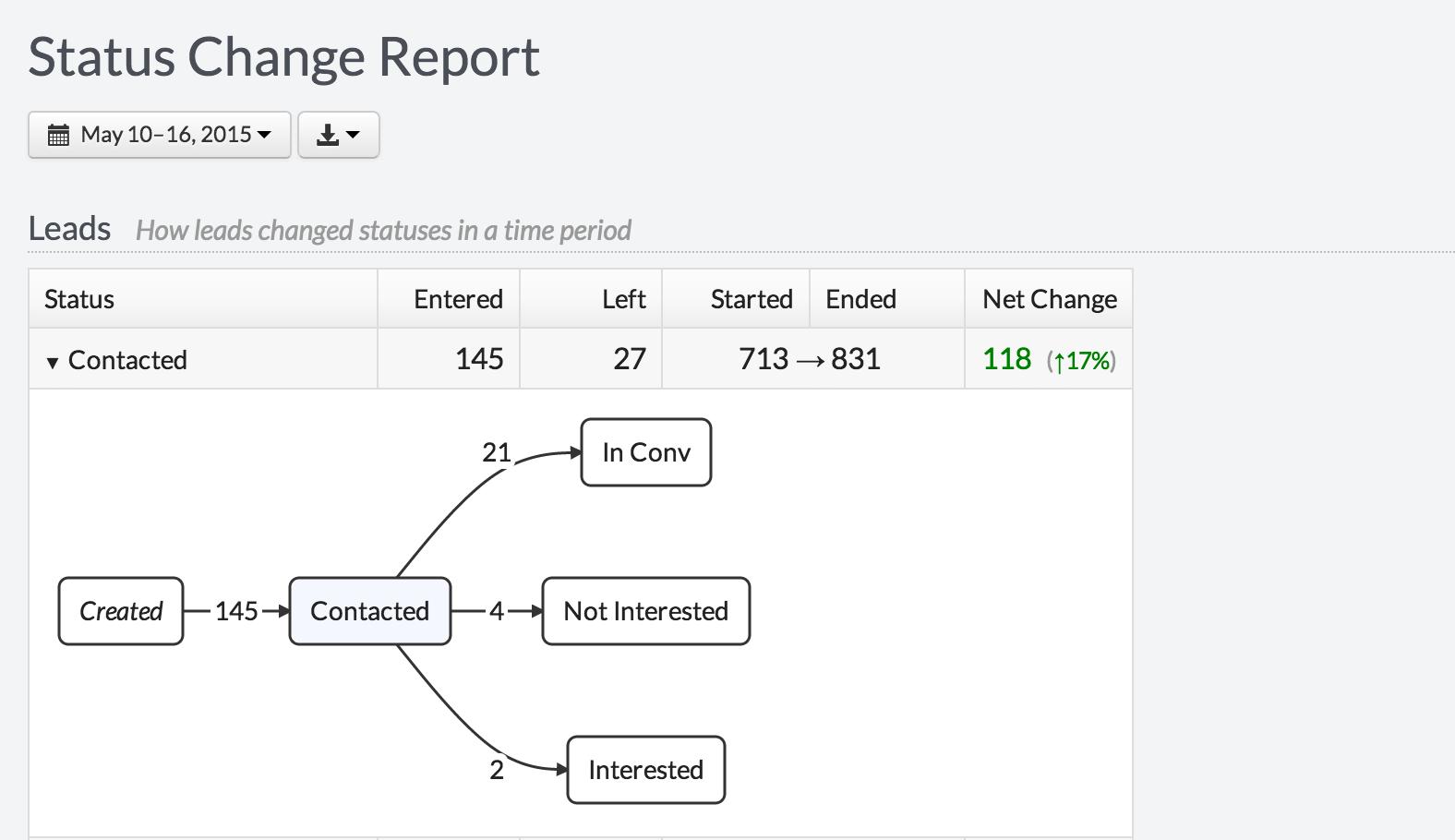 crm-status-change-metrics-reporting