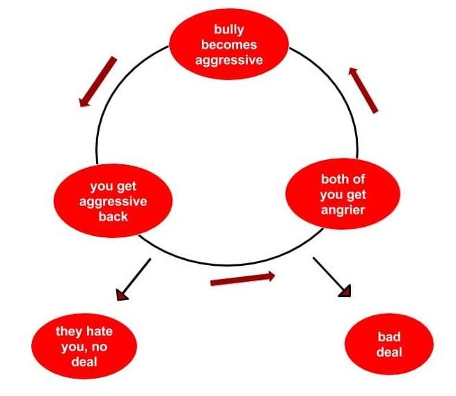 aggressive_sales_cycle-min-1