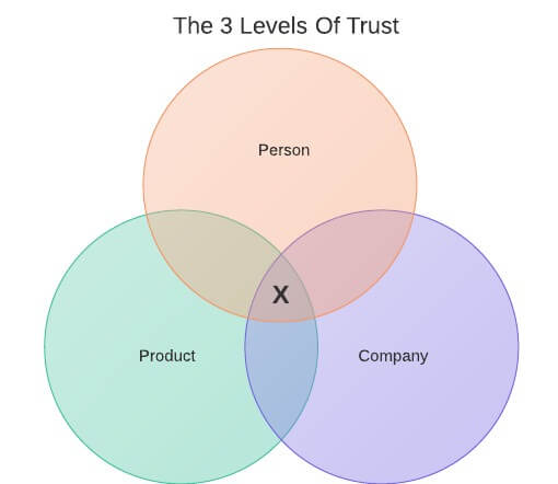 sales-strategies-levels-of-trust