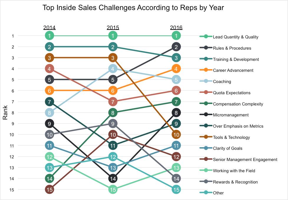 inside-sales-challenges.png
