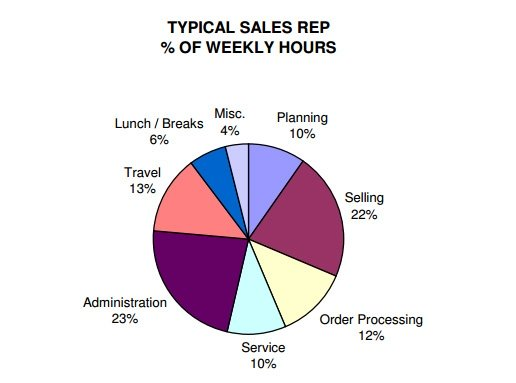 Sales Productivity Tactics Graph of Time Wasted at Work