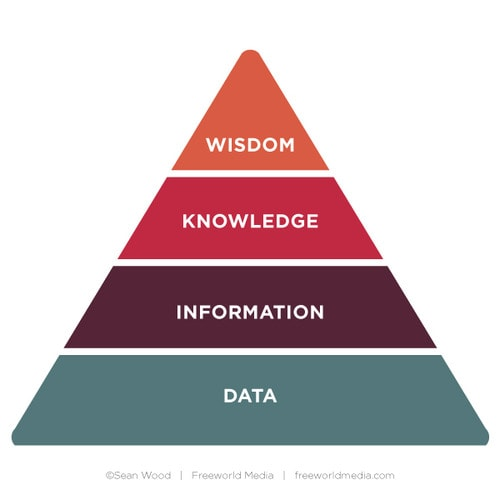 startups-data-knowledge-pyramid.jpg