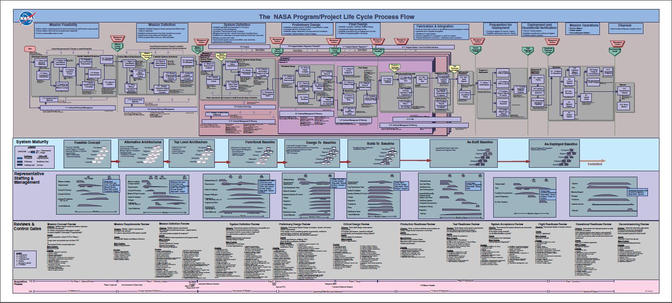 minimum-viable-product-process-flow