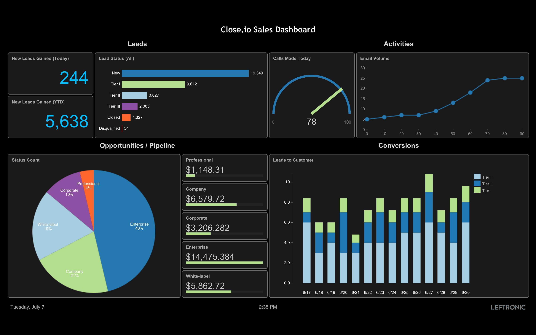 sales-crm-dashboard-integration-leftronics
