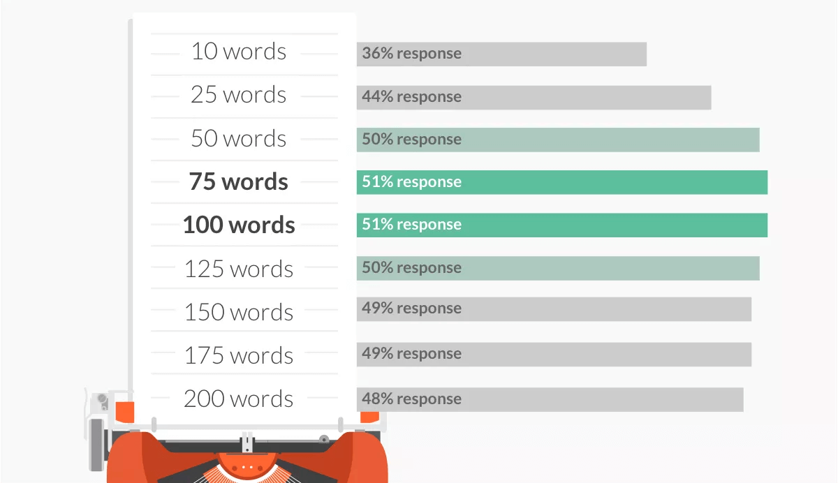 word-length.png