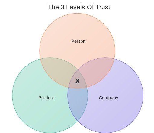 3levels-of-trust-1