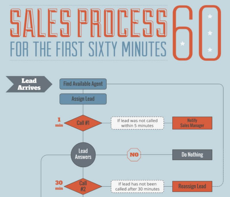60-minute-sales-cycle-infographic