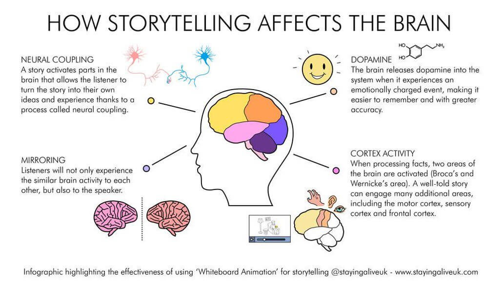 sales-skill-storytelling-affects-brain