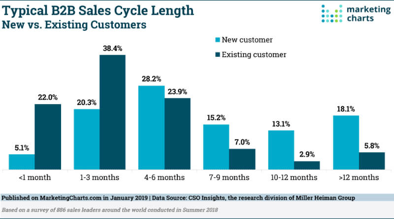 average-b2b-sales-cycle-length-chart