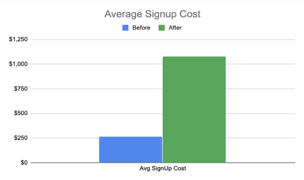average-signup-cost-graph copy