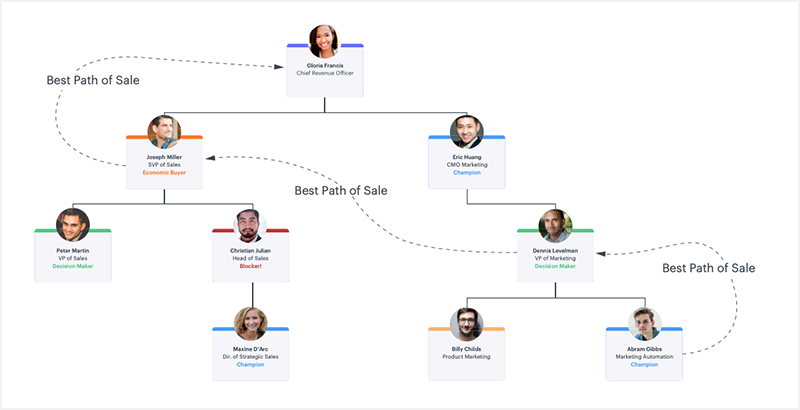 best-path-of-sale-chart-1