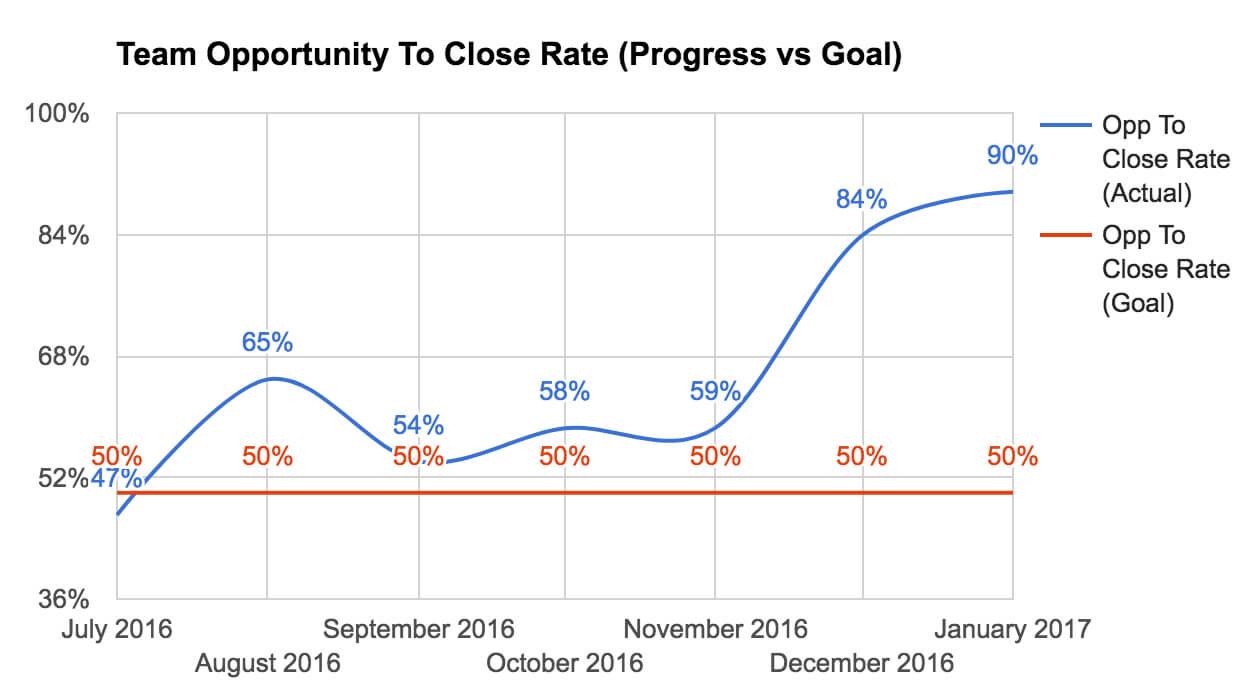 close-rate-chart