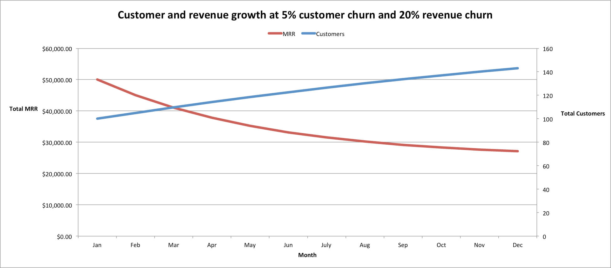 customer-churn-vs-revenue-churn
