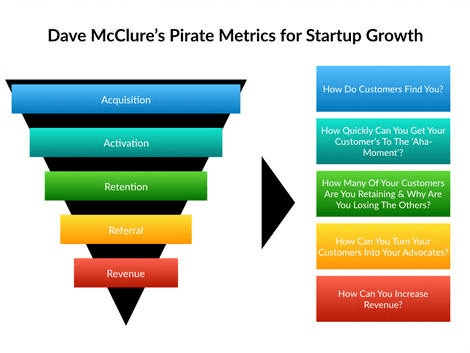 dave-mcclure-startup-growth