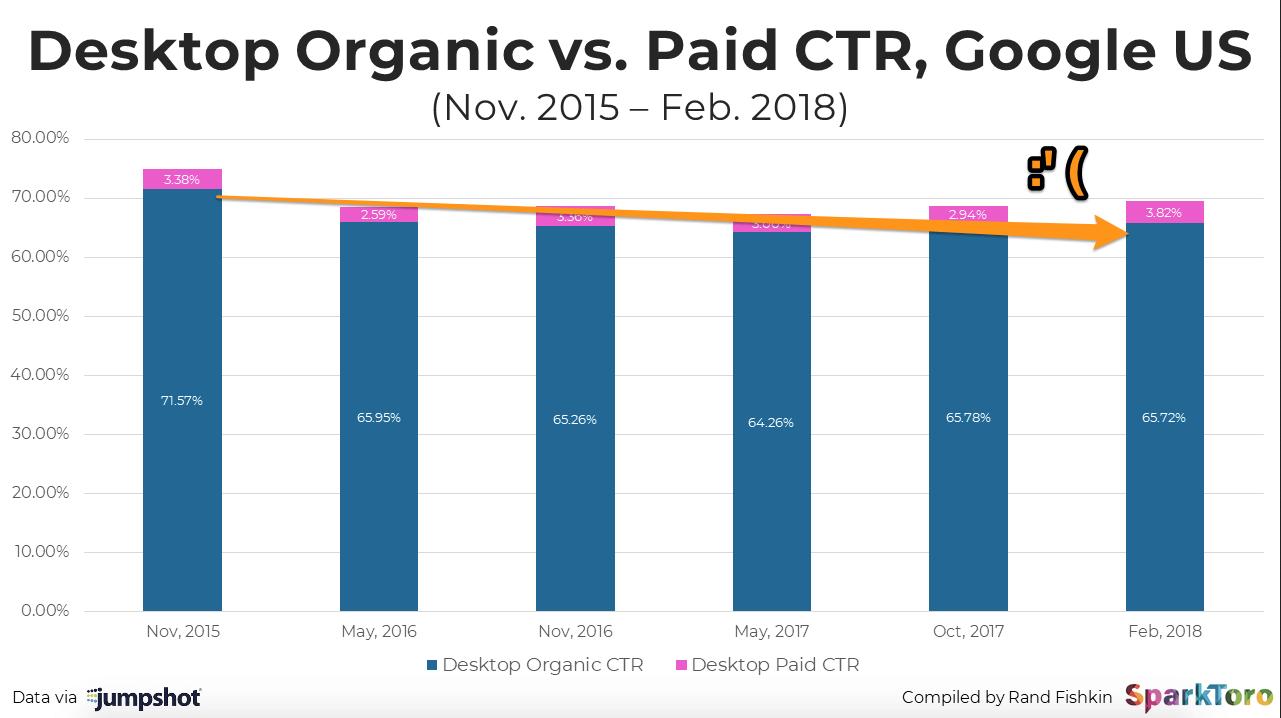 desktop-organic-vs-paid-ctr-graph