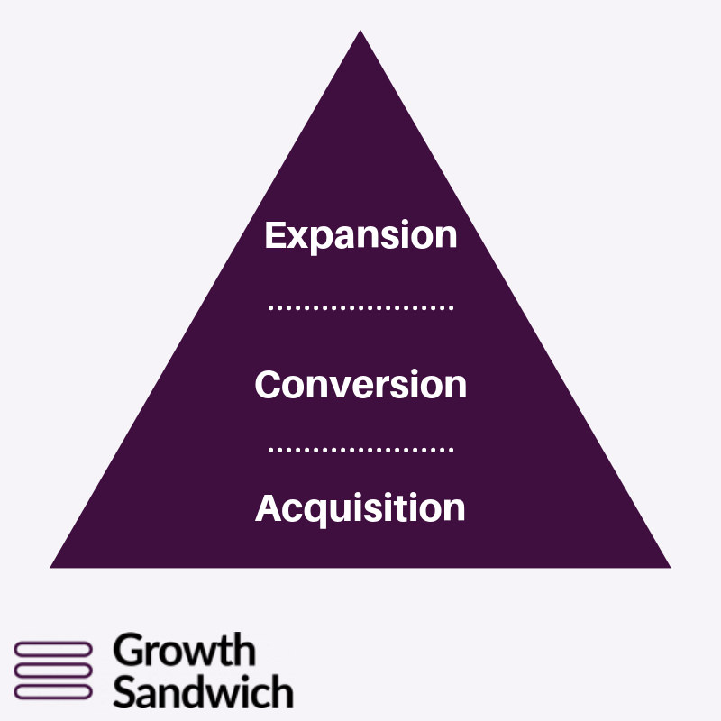 expansion-conversion-acquisition