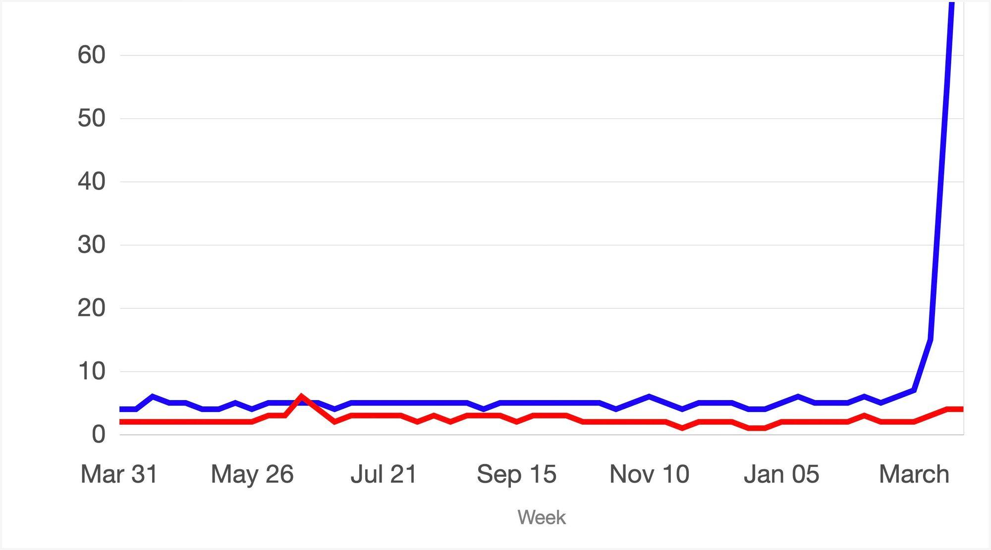 google-trends-zoom