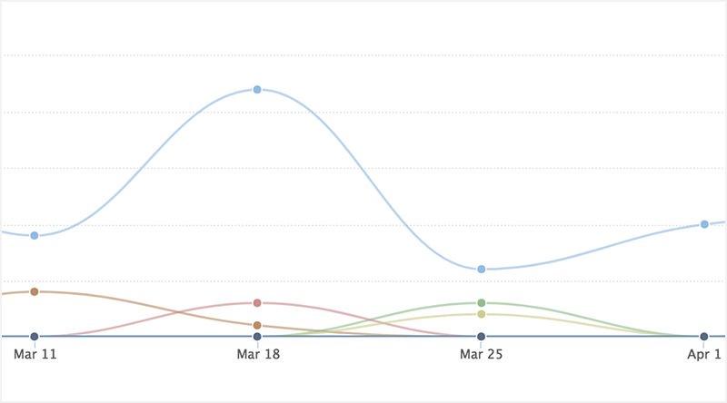 close-app-explorer-graph