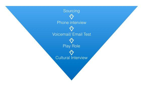 hiring-sales-development-specialists