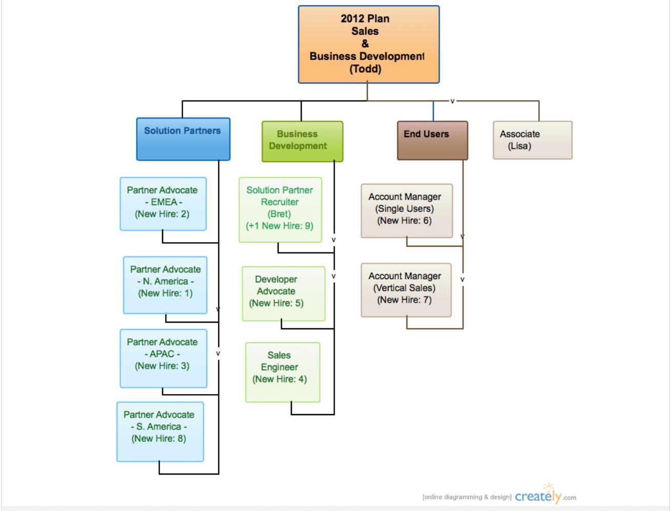 creately-sales-organization-chart