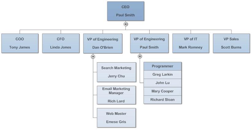 lucidchart-sales-organization-chart