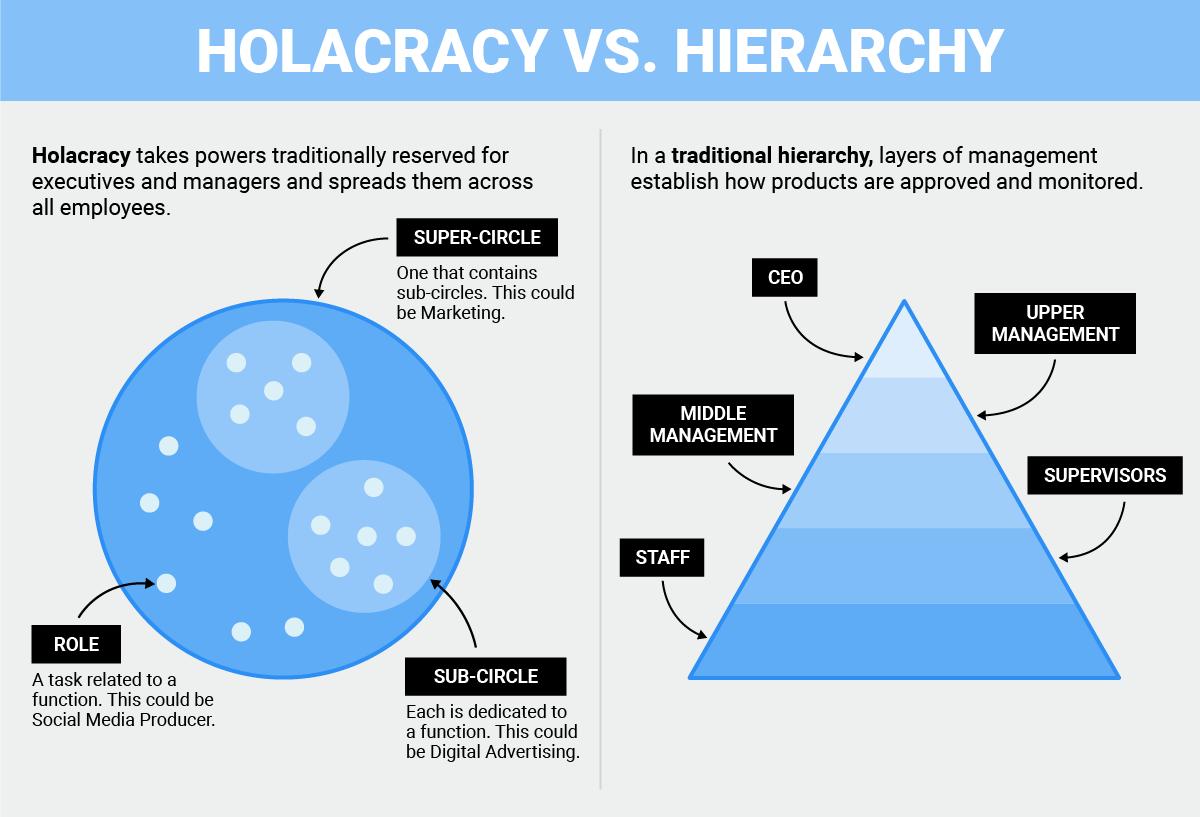 holacracy-vs-hierachy