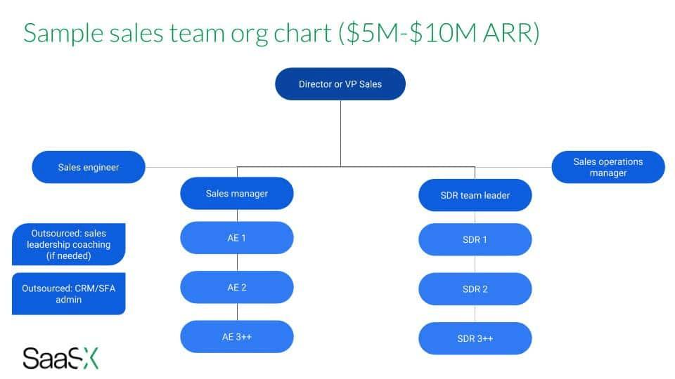 saasx-sales-organization-chart