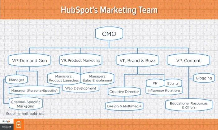 hubspot-sales-organization-chart