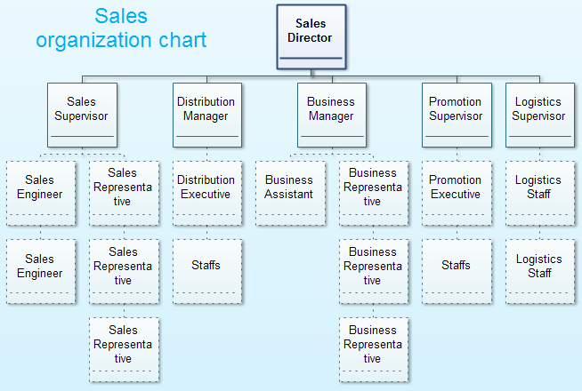 edrawsoft-sales-organization-chart