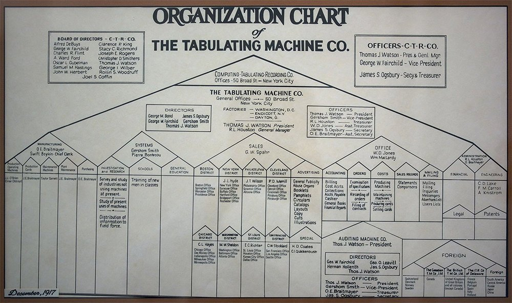 historical-sales-organization-chart-sub-categories