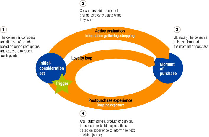 buyer-process-circle-chart