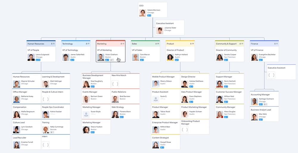 Pingboard-sales-organization-chart
