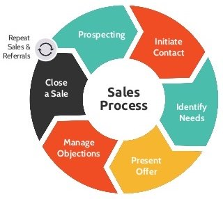 seven-step-sales-cycle-process
