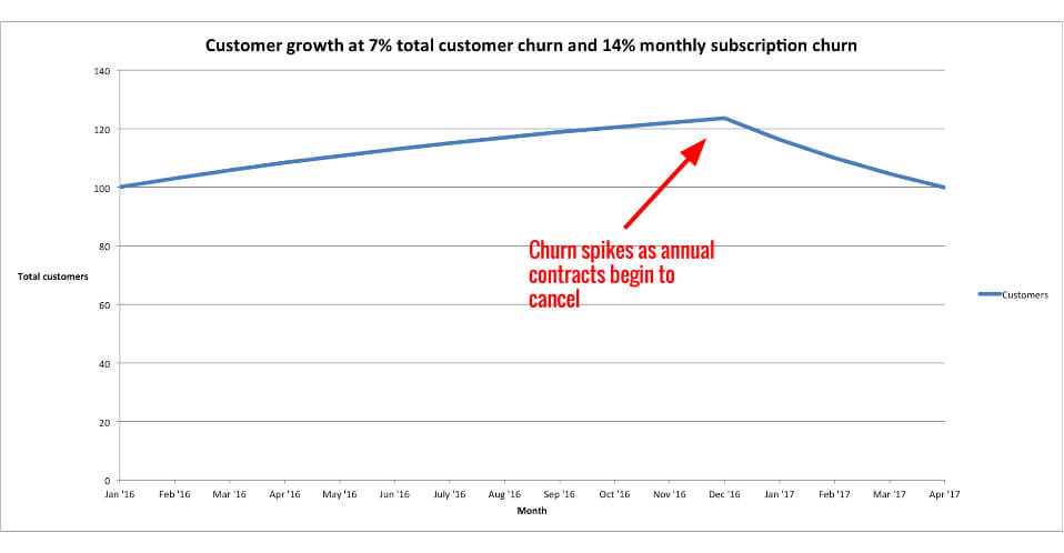 monthly-churn-vs-total-customer-churn