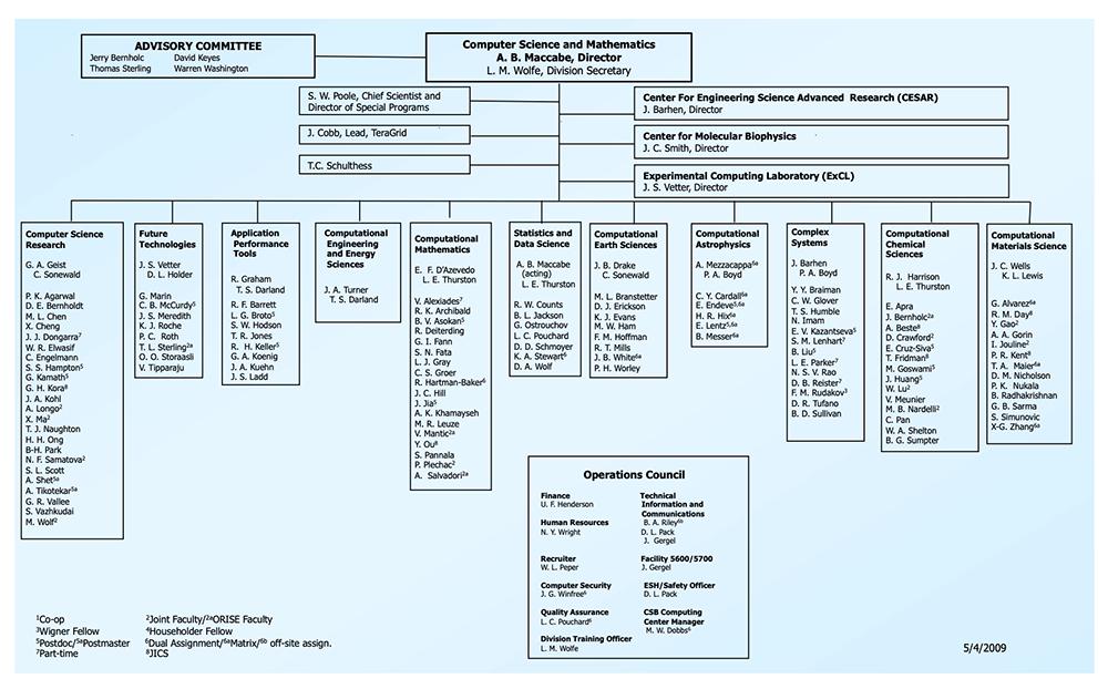 org-chart-blue