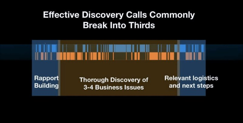 sales-development-discovery-calls