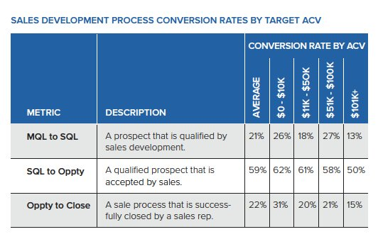 sales-development-process-conversion-rates