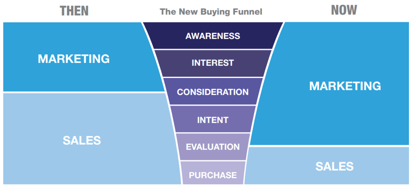 the-new-marketing-funnel