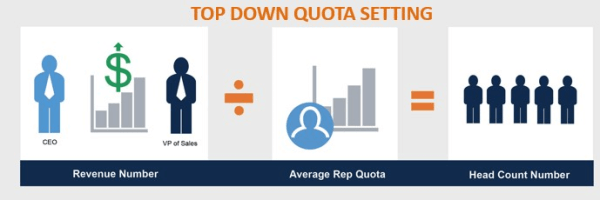 top-down-quota-settings
