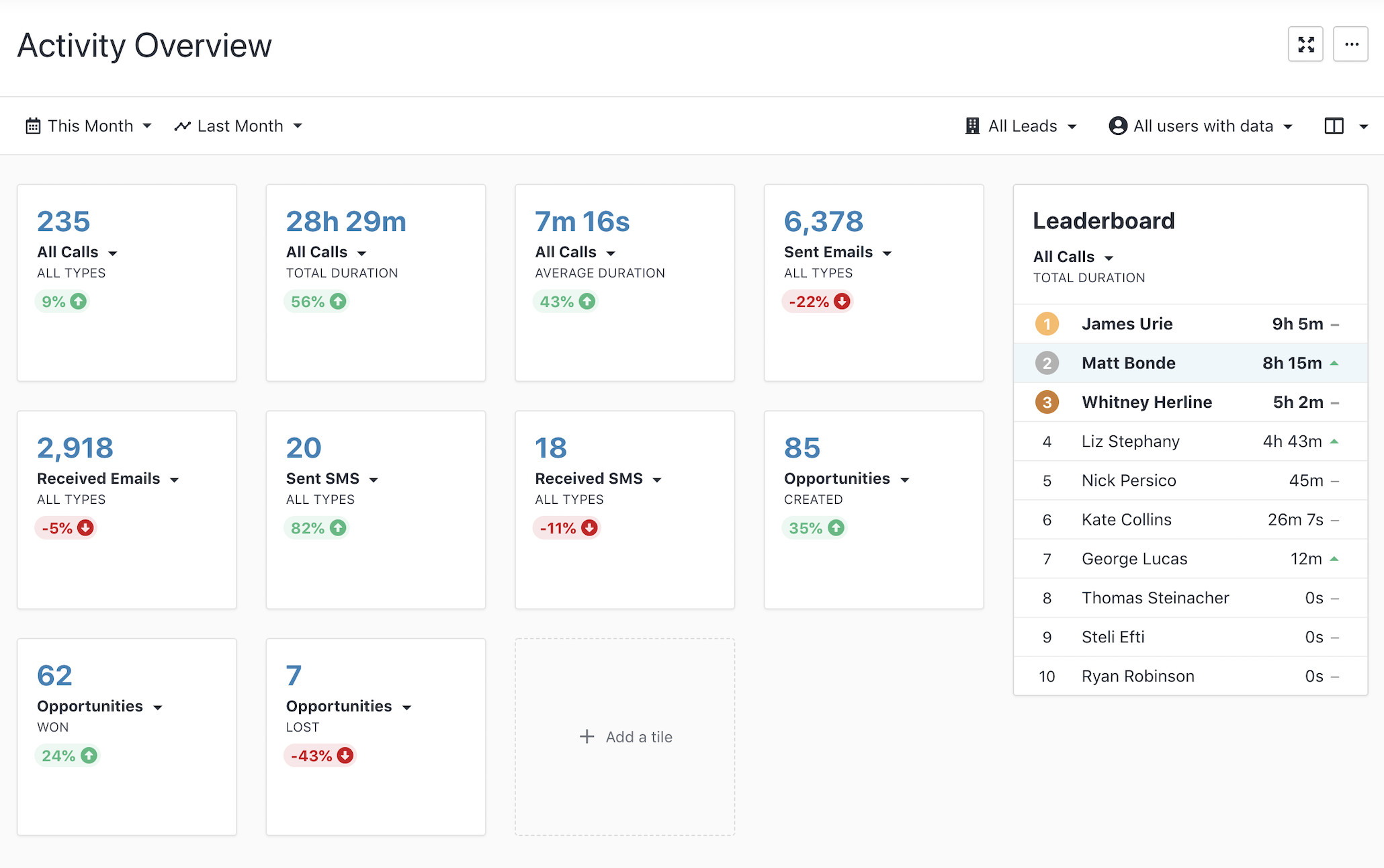 Sales CRM activity overview